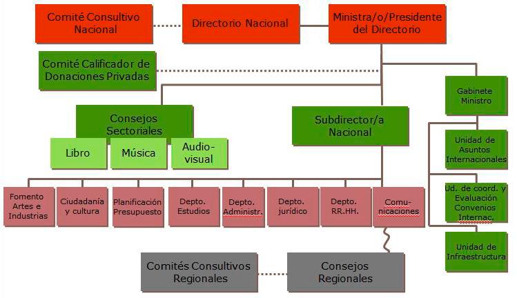 Institucionalidad_Cultural_CNCA_02