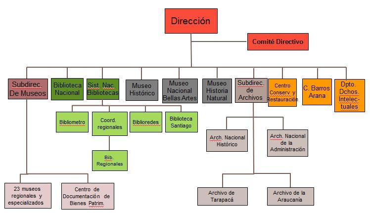 Institucionalidad_Cultural_DIBAM