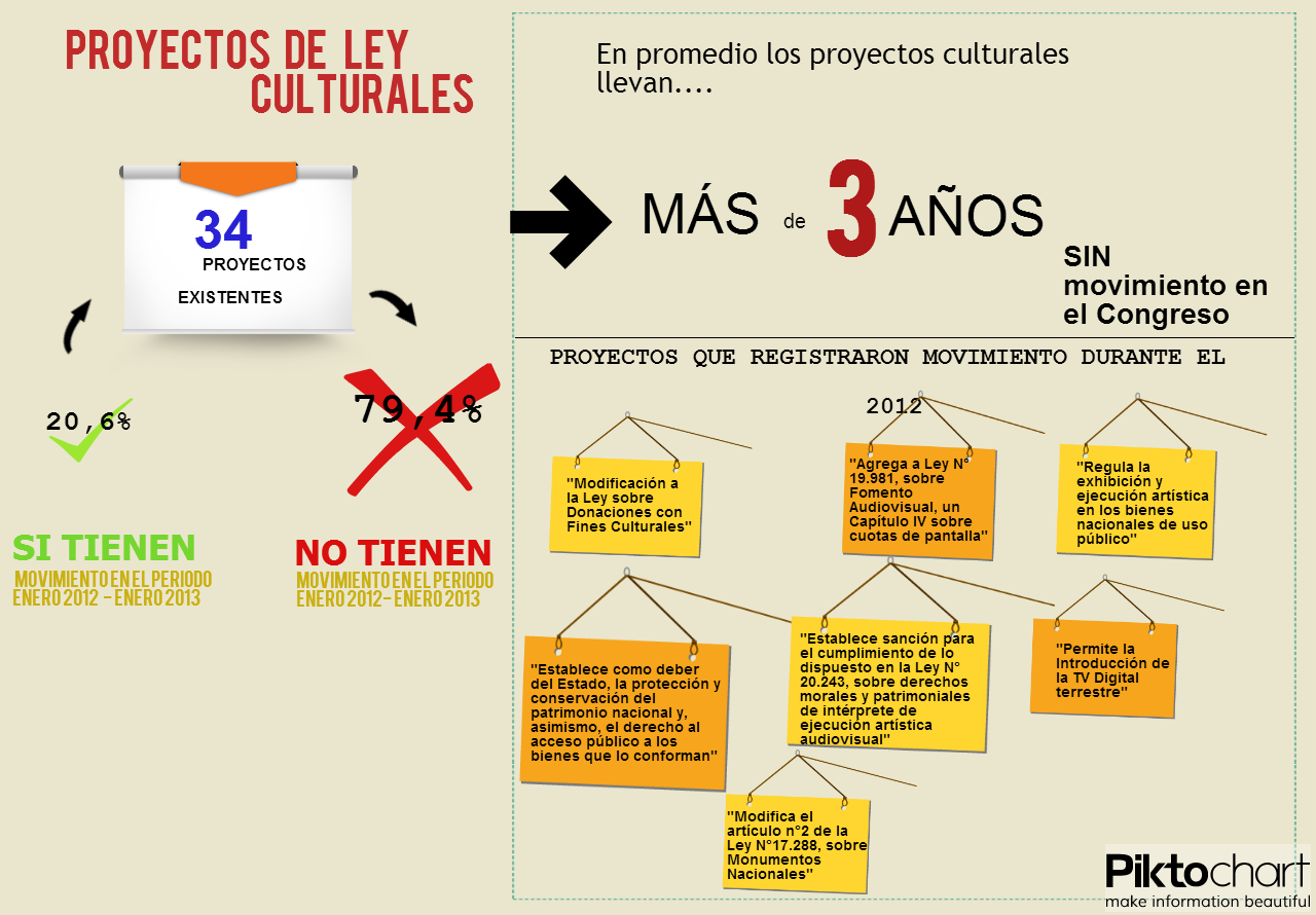 Proyectos de Ley Culturales
